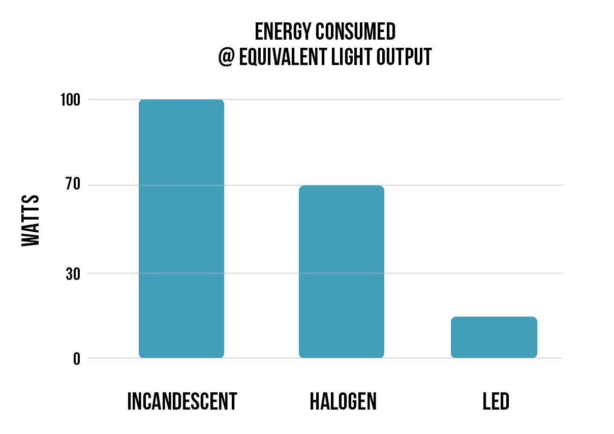 Image result for led vs halogen energy consumption
